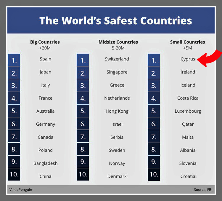 Cyprus…Living in a Safe Environment